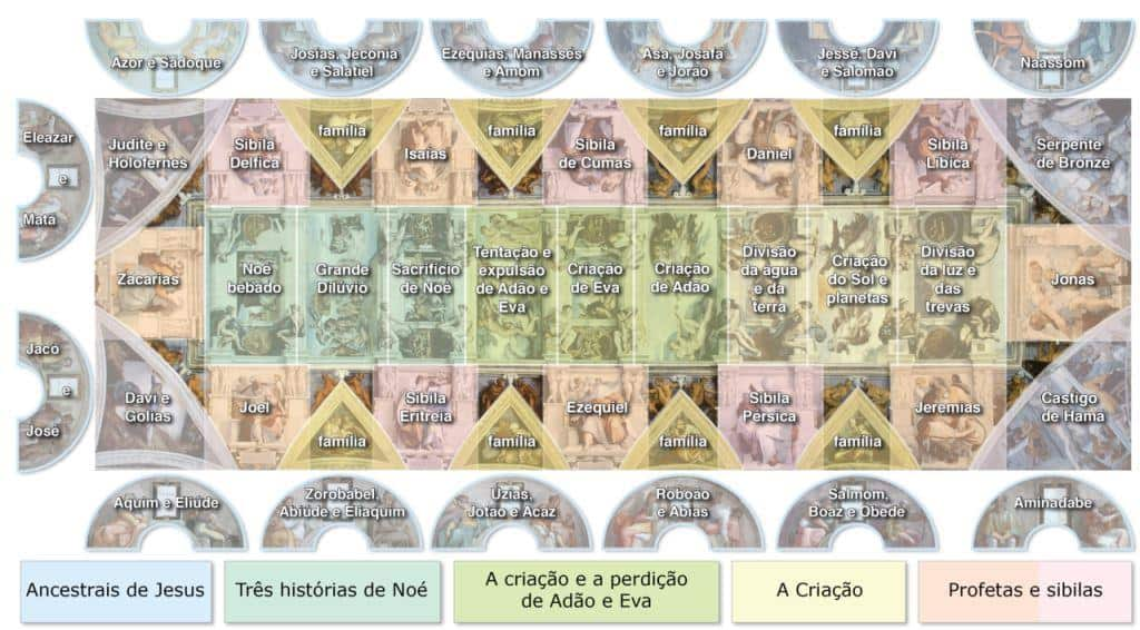 Capela Sistina doc Sistine_Chapel_Ceiling_-_Português