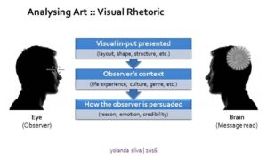 Visual Rhetoric visual literacy