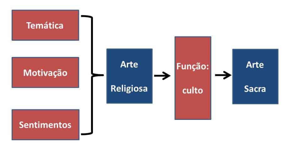 arte sacra esquema