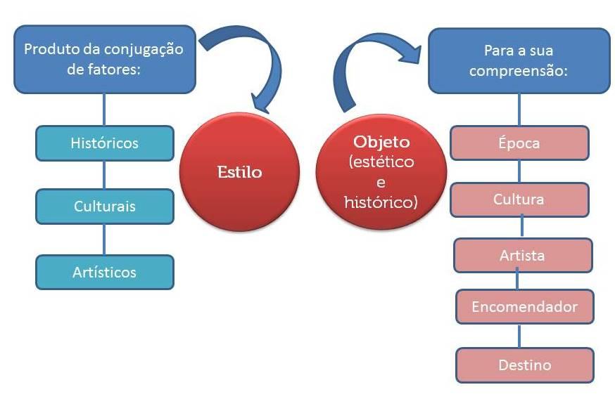 historia da arquitetura esquema