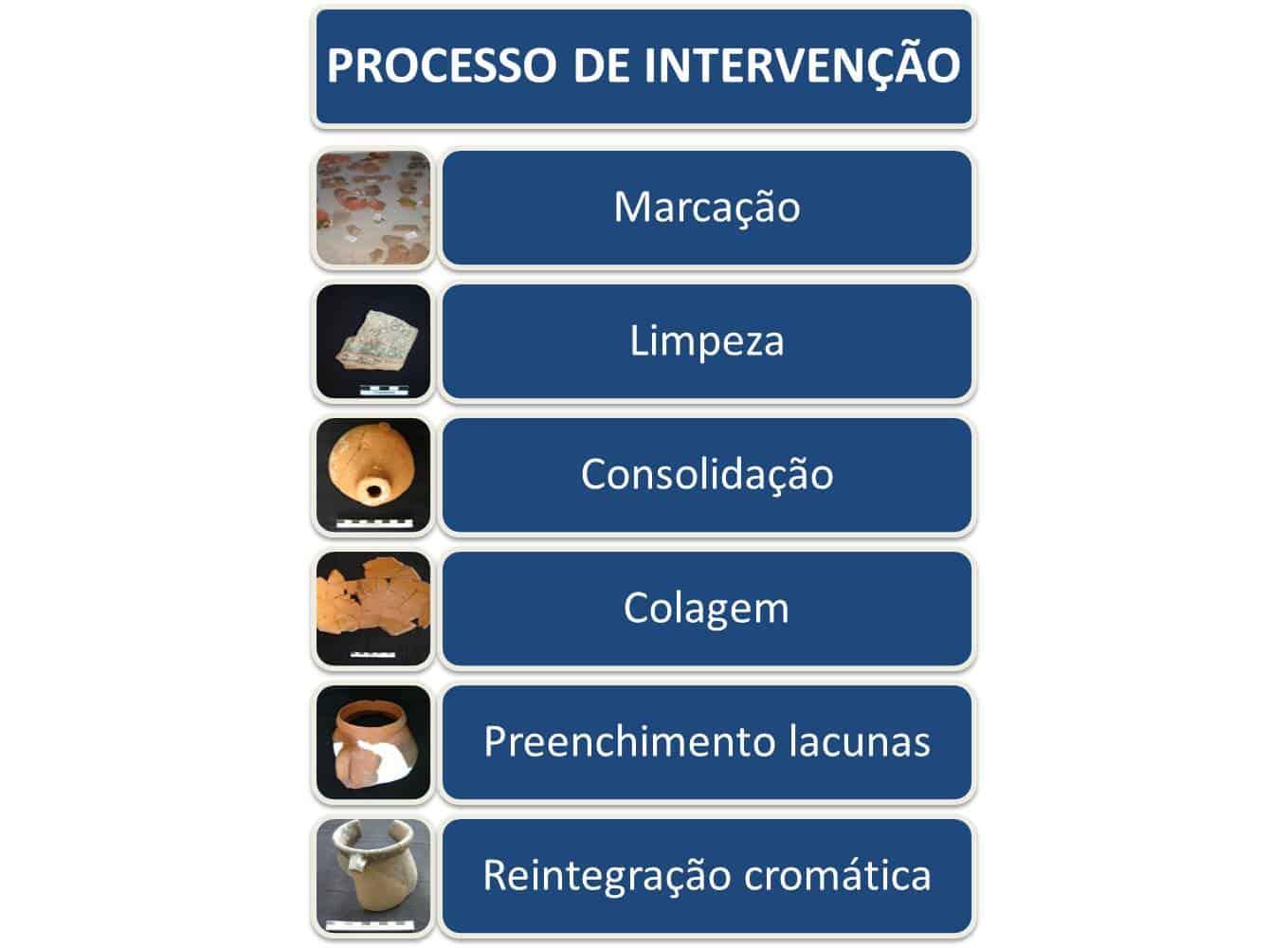 vestigios arqueologicos processo