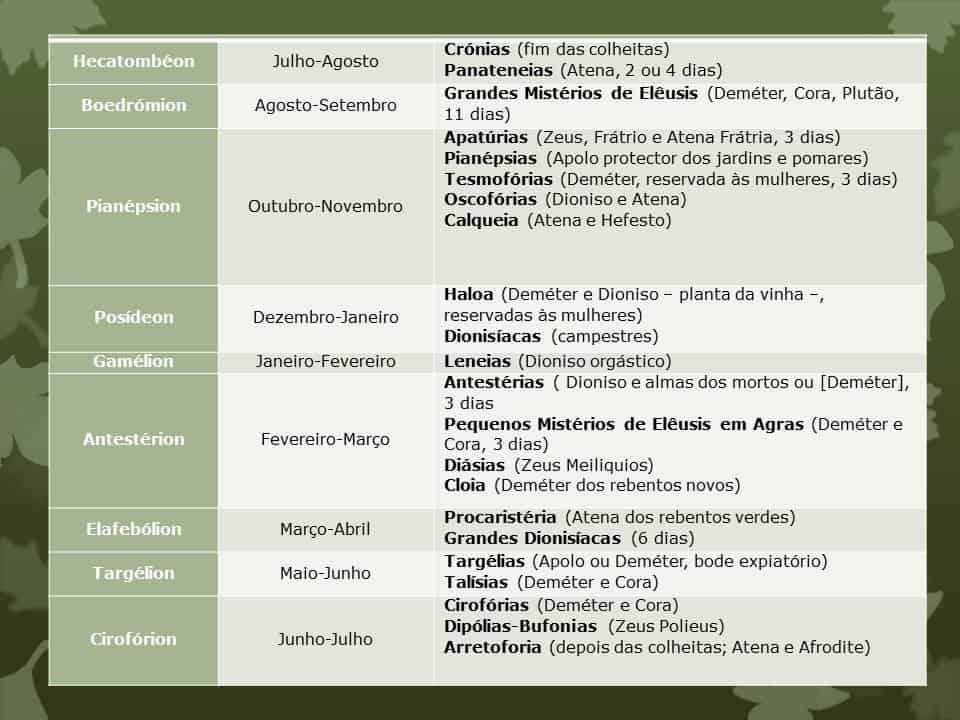 curso de mitologia grega Calendário festividades gregas