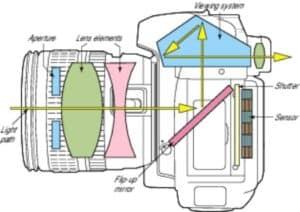 como funciona uma camera digital esquema